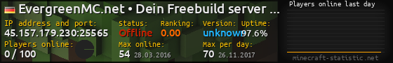 Userbar 560x90 with online players chart for server 136.243.89.200:25565