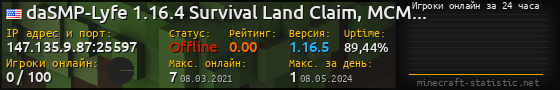 Юзербар 560x90 с графиком игроков онлайн для сервера 149.202.86.226:25565