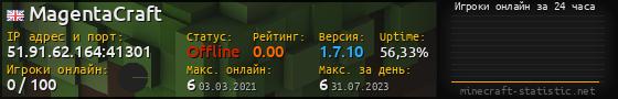 Юзербар 560x90 с графиком игроков онлайн для сервера 198.55.108.137:25565