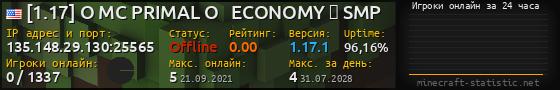 Юзербар 560x90 с графиком игроков онлайн для сервера 62.210.146.209:26237