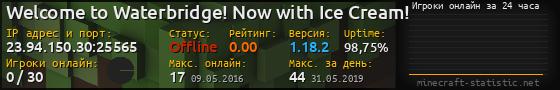 Юзербар 560x90 с графиком игроков онлайн для сервера 23.94.150.30:25565