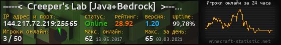 Юзербар 560x90 с графиком игроков онлайн для сервера 192.99.160.107:25565