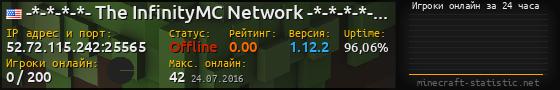 Юзербар 560x90 с графиком игроков онлайн для сервера 158.69.23.27:25565