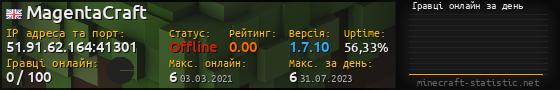 Юзербар 560x90 с графіком гравців онлайн для сервера 198.55.108.137:25565