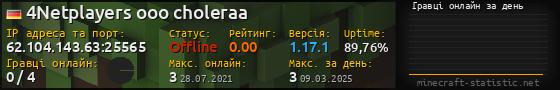 Юзербар 560x90 с графіком гравців онлайн для сервера 45.126.209.58:25565