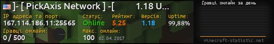 Юзербар 560x90 с графіком гравців онлайн для сервера 167.114.32.184:25565