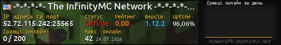 Юзербар 560x90 с графіком гравців онлайн для сервера 158.69.23.27:25565